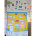 The learning environment for English