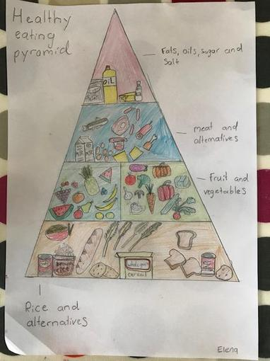 Elena's healthy eating pyramid