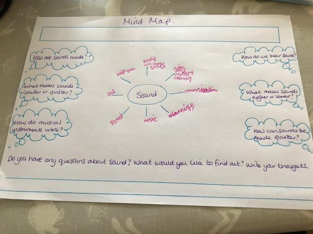 Jess' Sound mind map