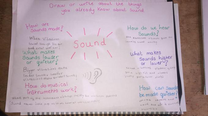Poppy's Sound mind map