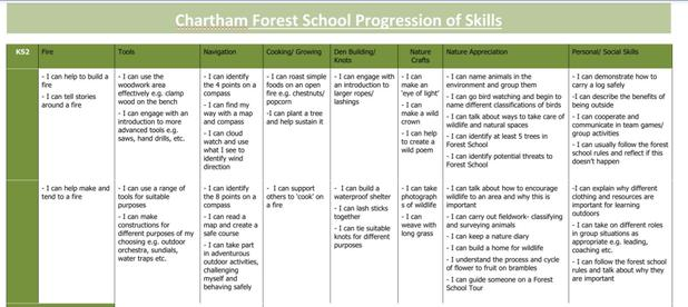 KS2 Progression of Skills