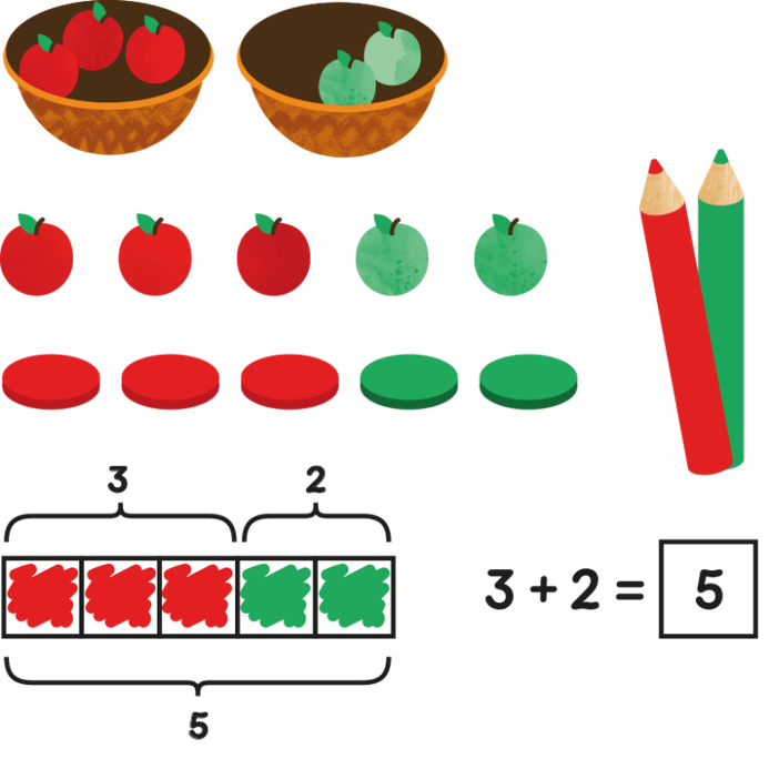 This is the progression of an actvity from the physical handling of apples to the pictorial representation and finally to the abstract addition sentence.