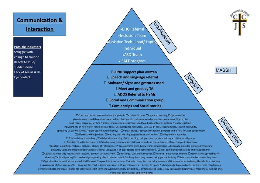 School offer- Cognition and learning  Below is the pyramid which outlines all strategies a