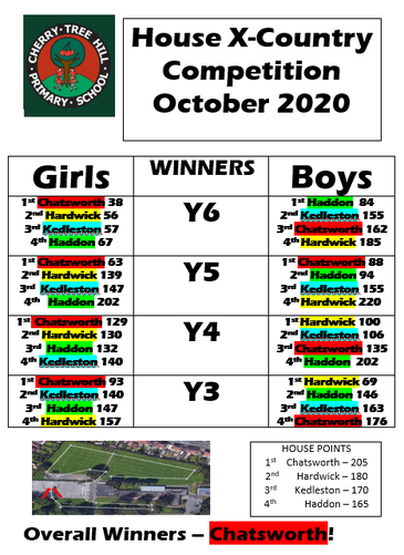 House Cross-Country Results