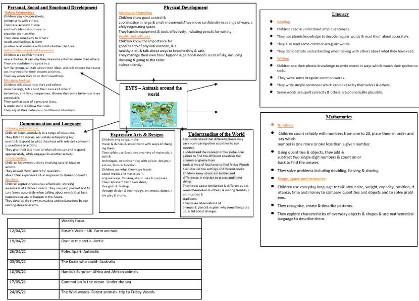 EYFS Summer Term overview