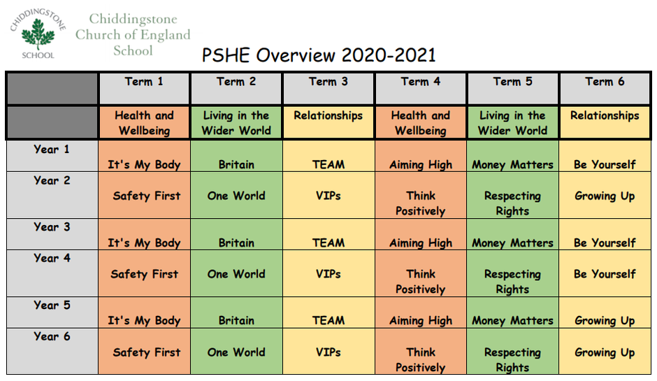 PSHE Overview
