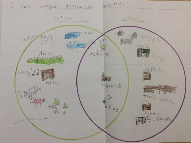 Comparing geographical features: town and country