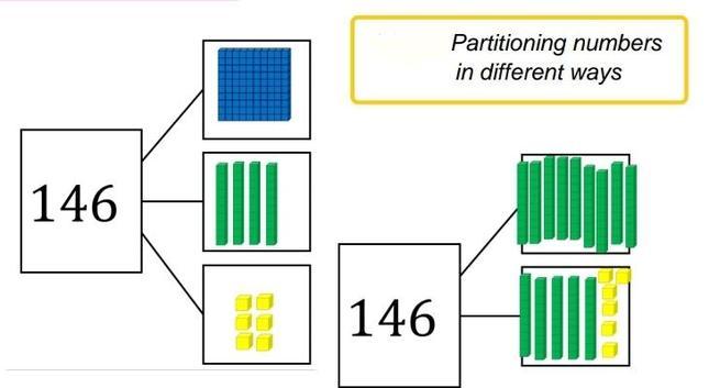 Part-whole model using Dienes blocks