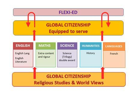 The Upper School curriculum consists of four main elements as shown above.
