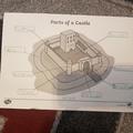 Aron B labelling parts of a castle