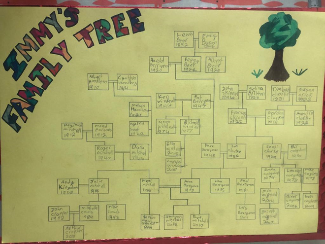 A wonderfully detailed family tree