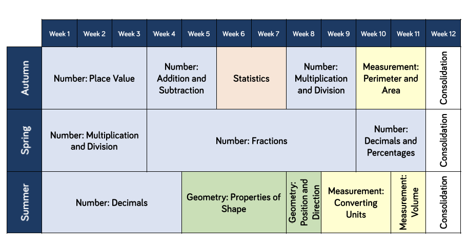 Year 5 Maths Curriculum Overview