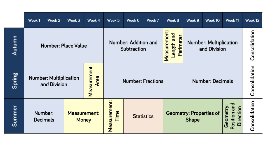 Year 4 Maths Curriculum Overview