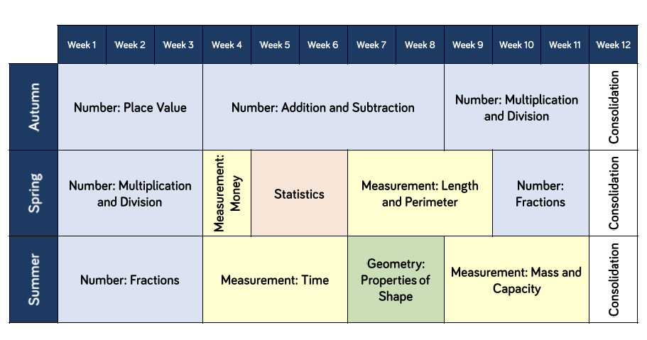 Year 3 Maths Curriculum Overview