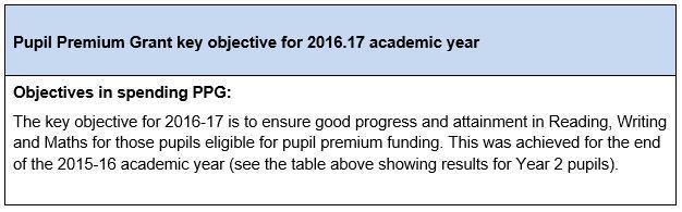 Current strategy for utilising Pupil Premium Grant