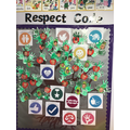Our Respect Code Tree
