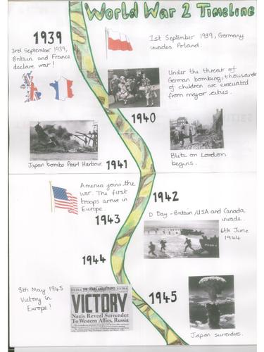 WW2 Timeline Poster