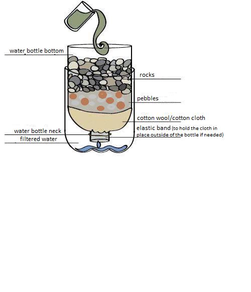 Bottle filter