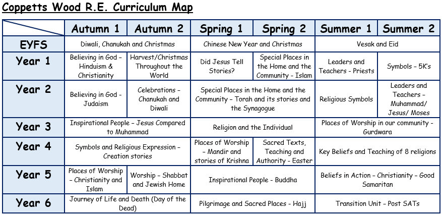 A Map of Our Curriculum