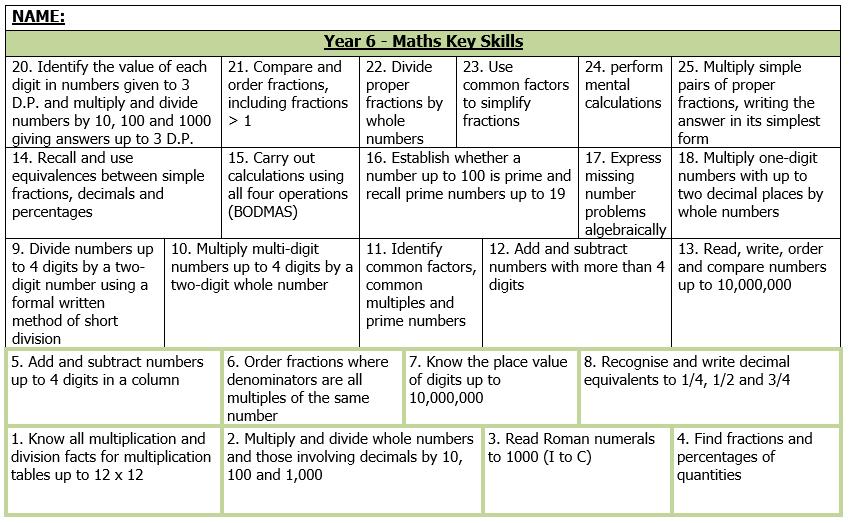 Year 6 Maths Key Skills