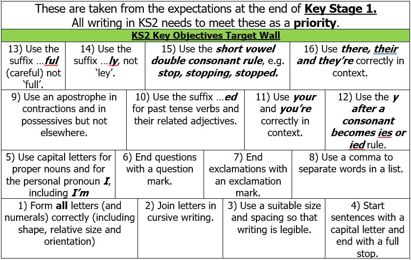 KS2 English Key Skills