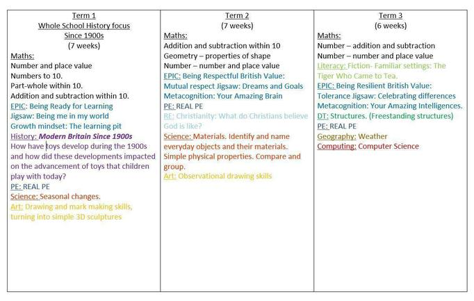 Term 1, 2 and 3
