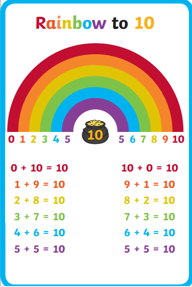 Use the rainbow to find out each numbers partner