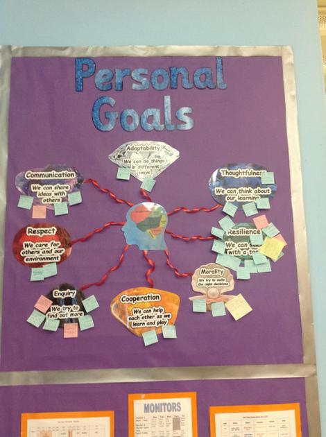 Adding our own ideas to Personal Goals Display