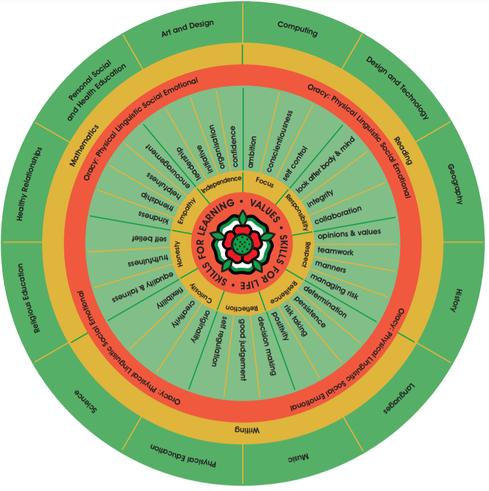 Curriculum Wheel