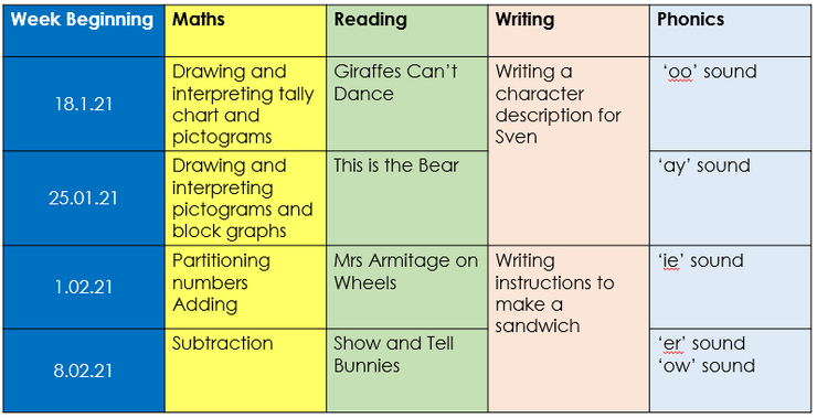 This is an outline of what the children will be learning for the rest of the term.