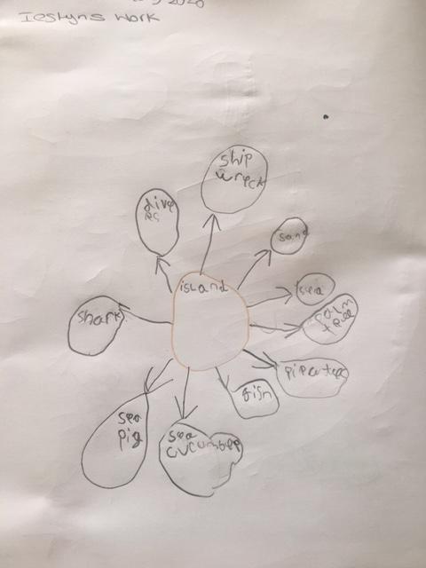 Iestyn's mind map