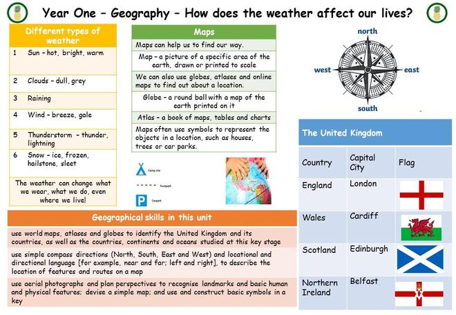 How does the weather affect our lives