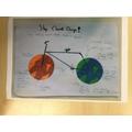 Climate change-feedback loops
