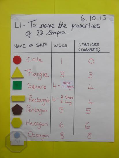 Learning the names and properties of 2D shapes