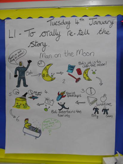 Story Mapping for our new text 'Man on the Moon'