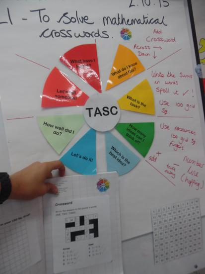 Using the TASC wheel to problem solve