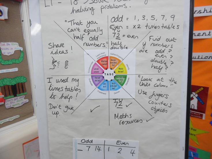 TASC Wheel Problem Solving Activity in Maths