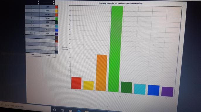 put your results into a bar chart