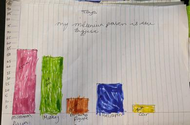 Ieuan's graph of his measuring