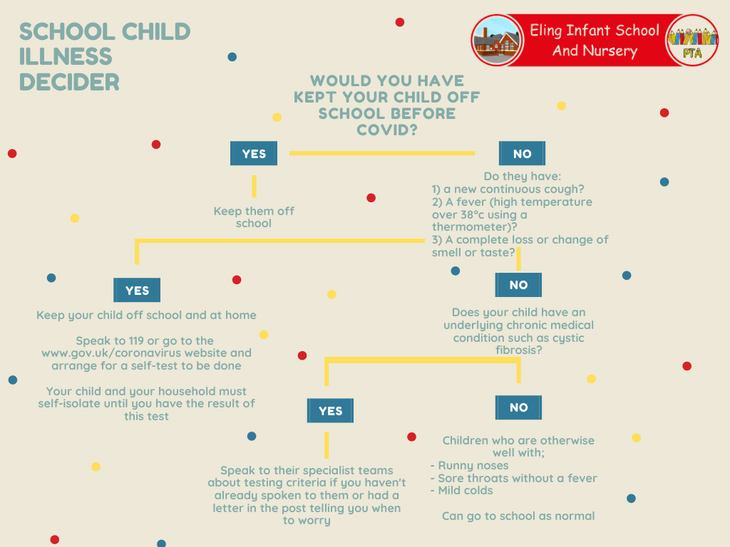 Flow chart to help you decide what the best action is