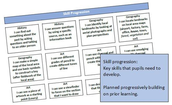 Skill progression is planned through topic overviews