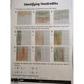 Identifying Hundredths