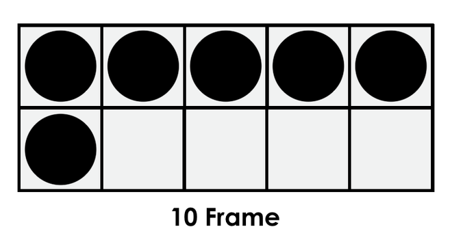 I can represent the 6 bananas on a tens frame