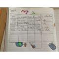 Ellie's Spanish timetable