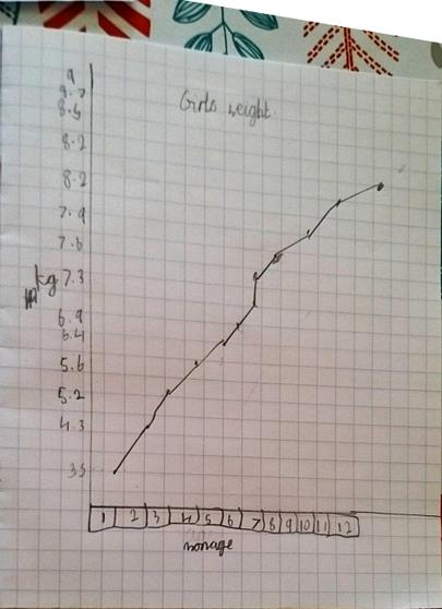 Ethan's Line Graph