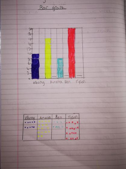 Bar chart created by Amelia
