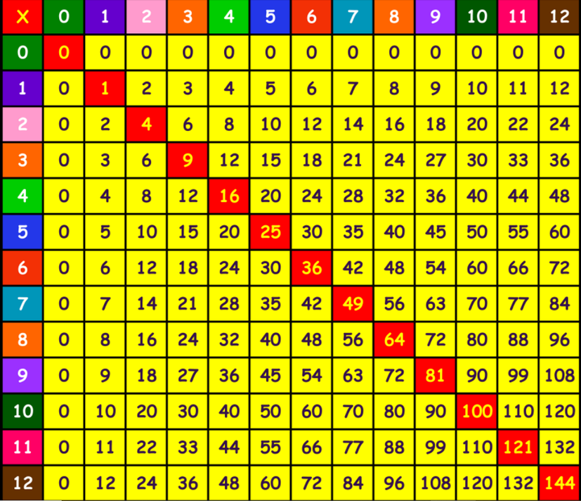 Timestable Grid