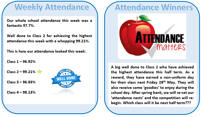 Attendance is promoted and celebrated in the weekly newsletter