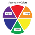 Secondary colour wheel- colours that are made from mixing Primary colours