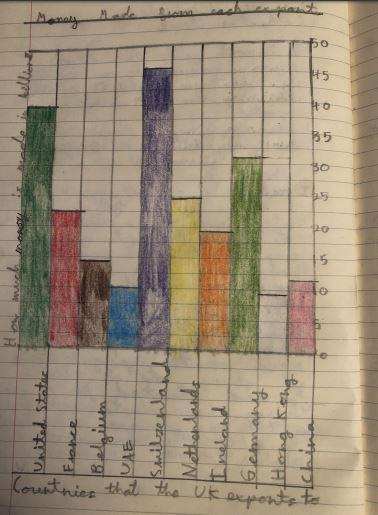 William created a bar graph to show export data